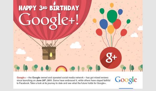 Google+ informacion